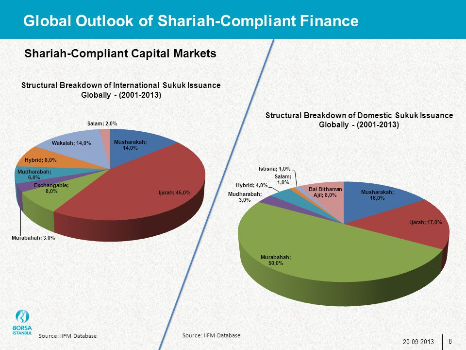 Global Outlook of Shariah-Compliant Finance Structural Breakdown of Domestic Sukuk Issuance Globally - (2001-2013) Structural Breakdown of Internation