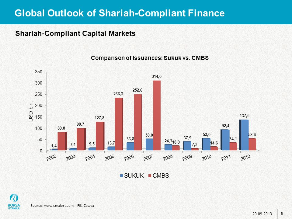 Source: www.cmalert.com, IFIS, Zawya Global Outlook of Shariah-Compliant Finance Shariah-Compliant Capital Markets 9 20.09.2013
