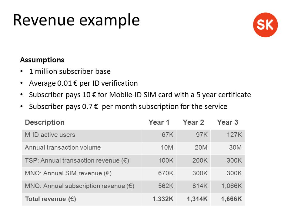Assumptions 1 million subscriber base Average 0.01 € per ID verification Subscriber pays 10 € for Mobile-ID SIM card with a 5 year certificate Subscri