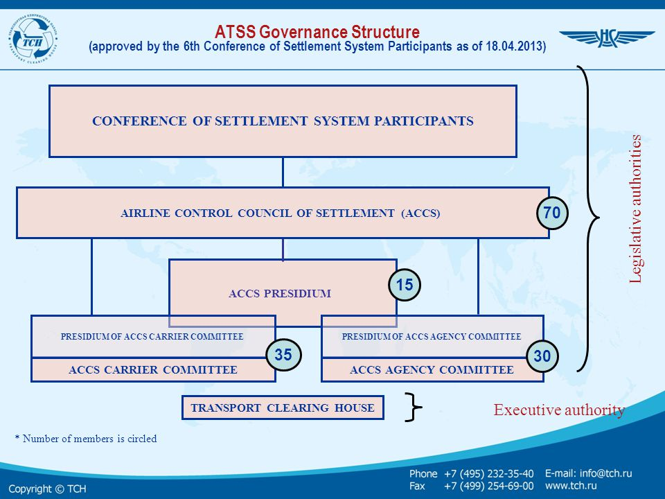 CONFERENCE OF SETTLEMENT SYSTEM PARTICIPANTS ACCS PRESIDIUM AIRLINE CONTROL COUNCIL OF SETTLEMENT (ACCS) 1515 ACCS CARRIER COMMITTEEACCS AGENCY COMMIT