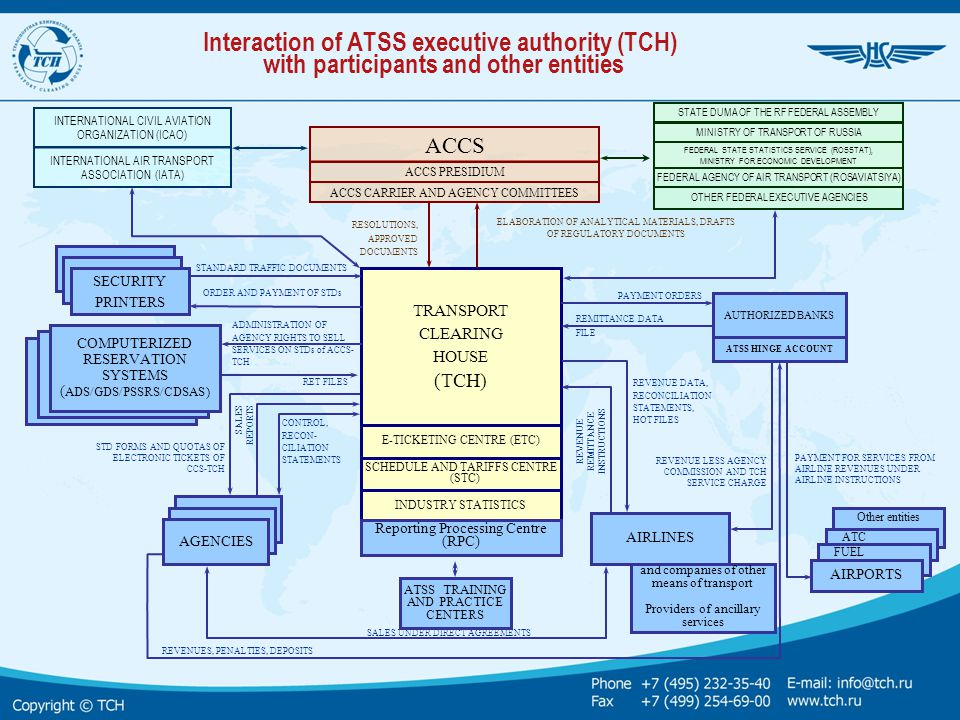 Interaction of ATSS executive authority (TCH) with participants and other entities TRANSPORT CLEARING HOUSE (TCH) RESOLUTIONS, APPROVED DOCUMENTS ELAB