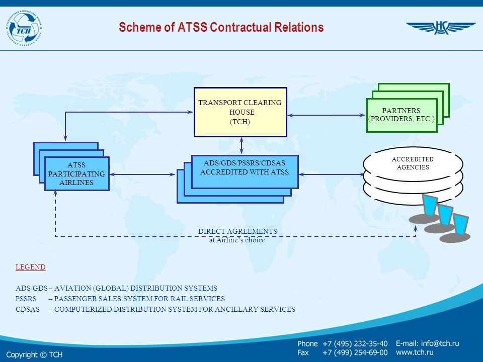 LEGEND АDS/GDS– AVIATION (GLOBAL) DISTRIBUTION SYSTEMS PSSRS– PASSENGER SALES SYSTEM FOR RAIL SERVICES CDSAS – COMPUTERIZED DISTRIBUTION SYSTEM FOR AN