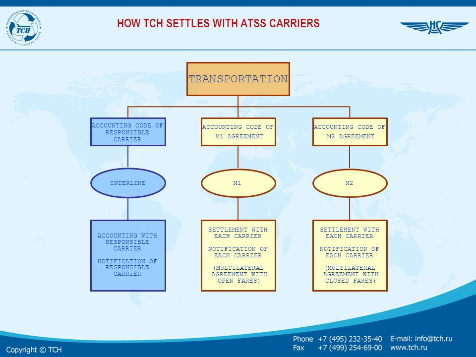 HOW TCH SETTLES WITH ATSS CARRIERS TRANSPORTATION SETTLEMENT WITH EACH CARRIER NOTIFICATION OF EACH CARRIER (MULTILATERAL AGREEMENT WITH OPEN FARES) I