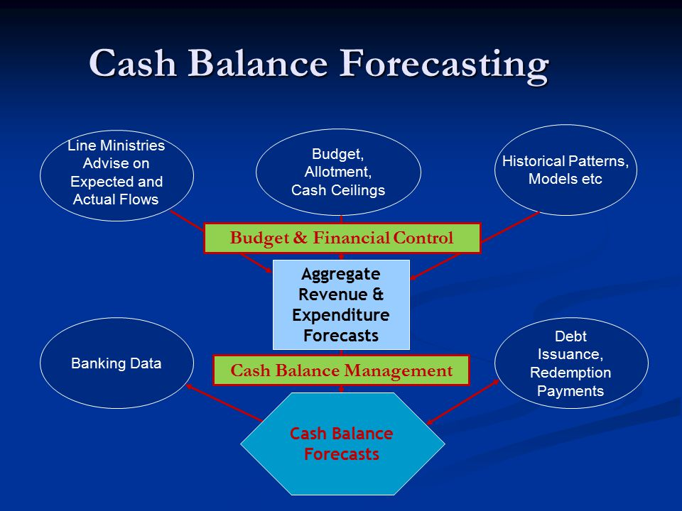 Cash Balance Forecasting Line Ministries Advise on Expected and Actual Flows Historical Patterns, Models etc Budget, Allotment, Cash Ceilings Banking Data Debt Issuance, Redemption Payments Aggregate Revenue & Expenditure Forecasts Cash Balance Forecasts Budget & Financial Control Cash Balance Management