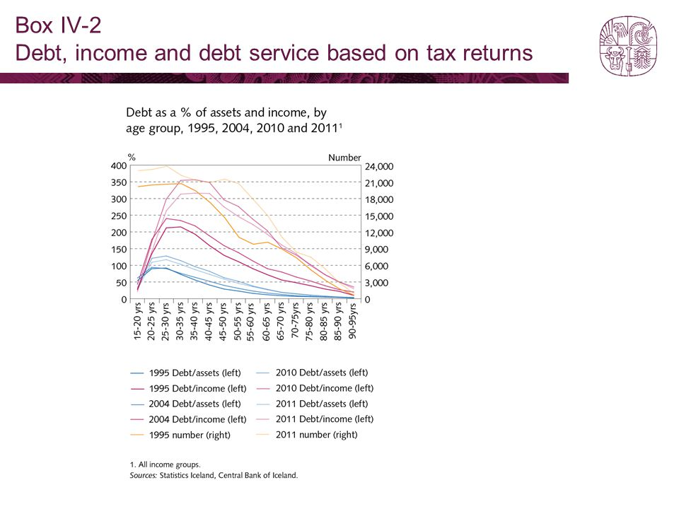 Box IV-2 Debt, income and debt service based on tax returns
