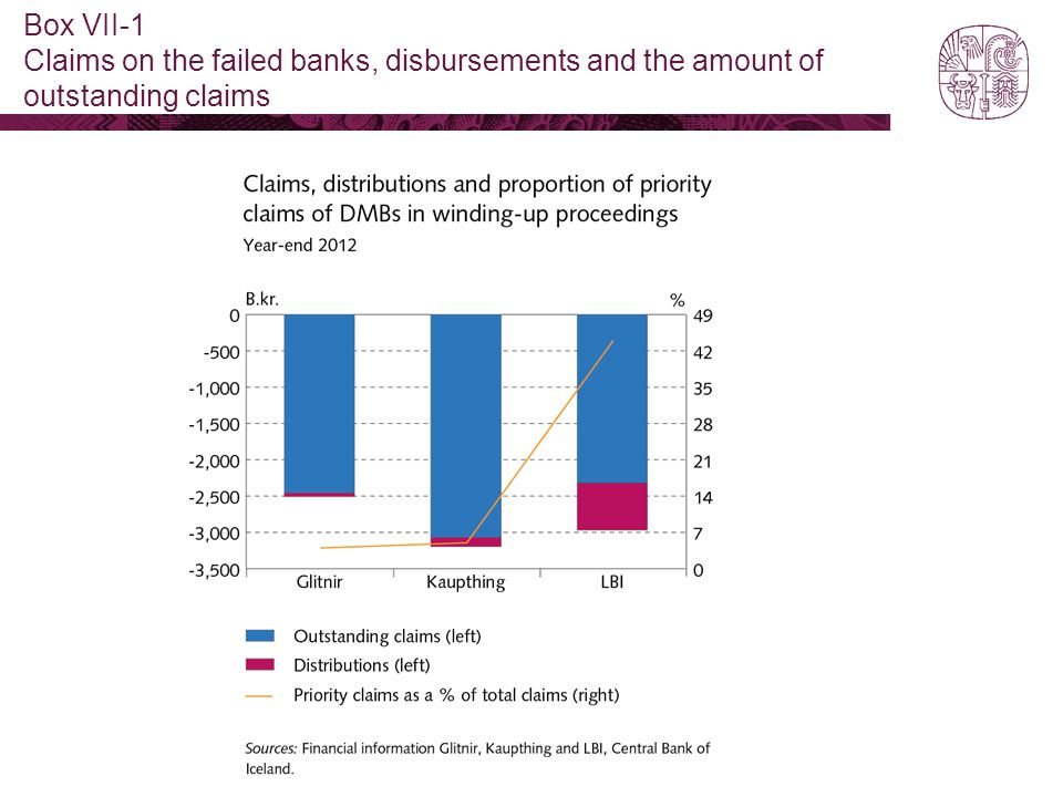 Box VII-1 Claims on the failed banks, disbursements and the amount of outstanding claims