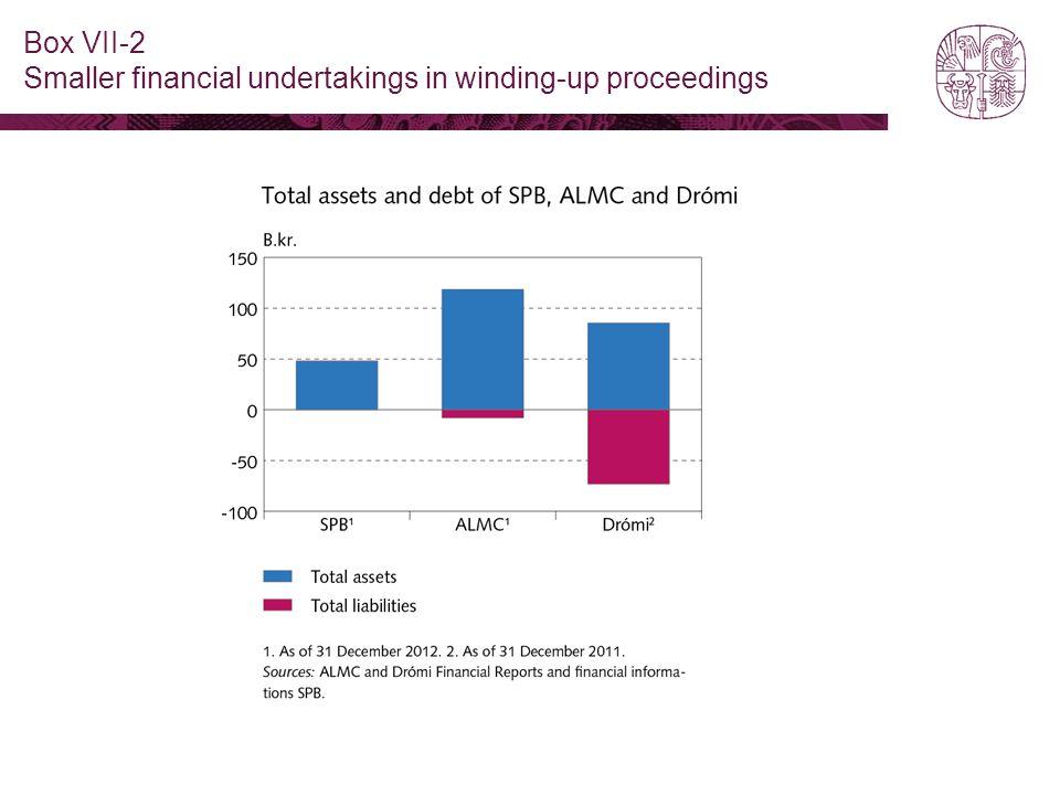 Box VII-2 Smaller financial undertakings in winding-up proceedings