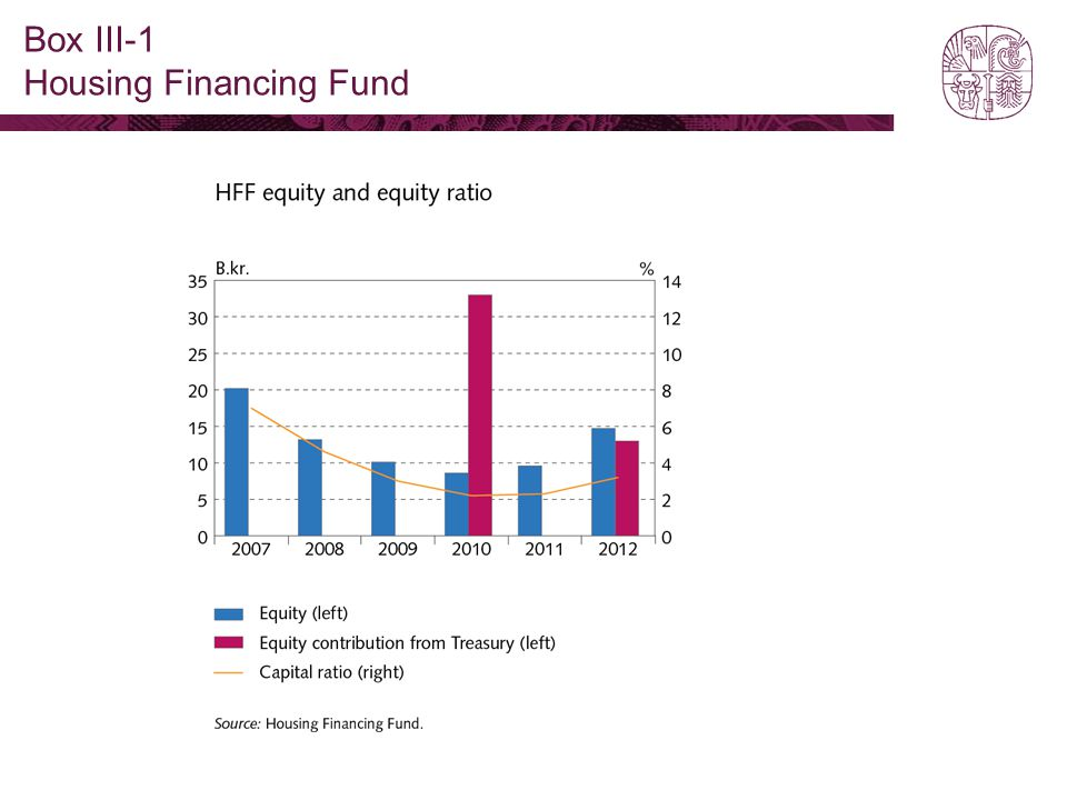 Box III-1 Housing Financing Fund