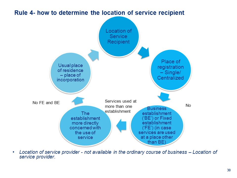Rule 4- how to determine the location of service recipient Location of service provider - not available in the ordinary course of business – Location of service provider.