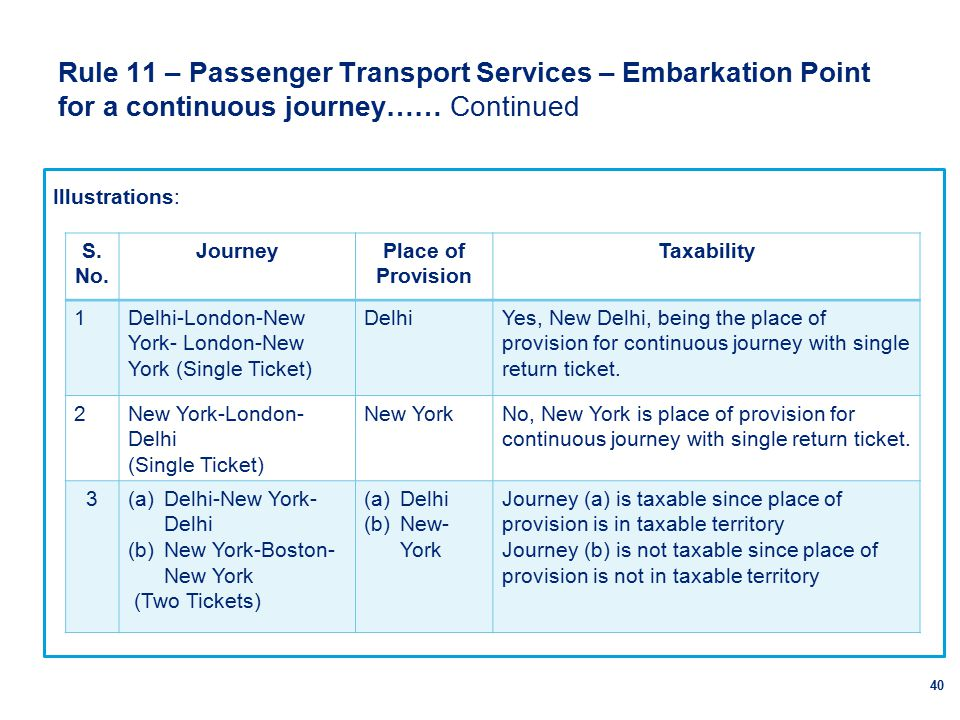 Rule 11 – Passenger Transport Services – Embarkation Point for a continuous journey…… Continued 40 Illustrations: S.