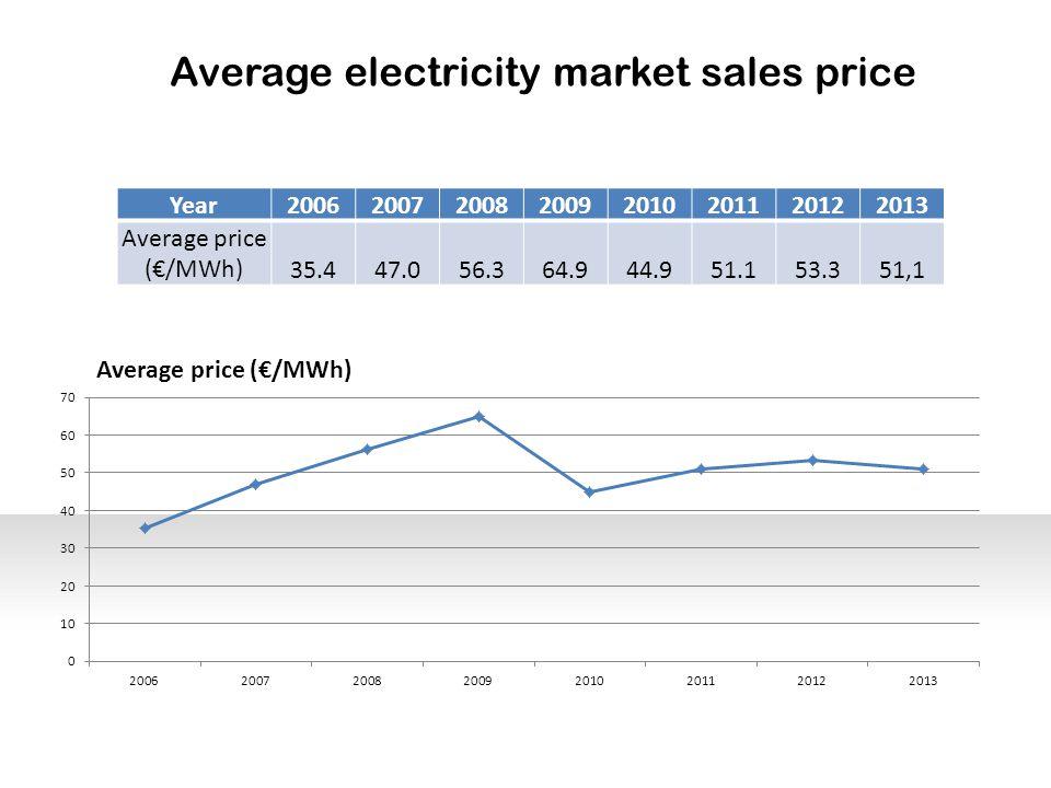 Average electricity market sales price Year20062007200820092010201120122013 Average price (€/MWh)35.447.056.364.944.951.153.351,1