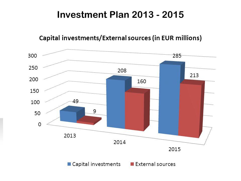 Investment Plan 2013 - 2015