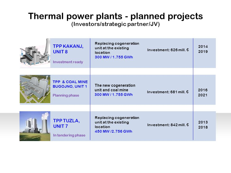 Thermal power plants - planned projects (Investors/strategic partner/JV) TPP KAKANJ, UNIT 8 Investment ready TPP & COAL MINE BUGOJNO, UNIT 1 Planning phase TPP TUZLA, UNIT 7 In tendering phase Replacing cogeneration unit at the existing location 450 MW /2.756 GWh Investment: 842 mill.
