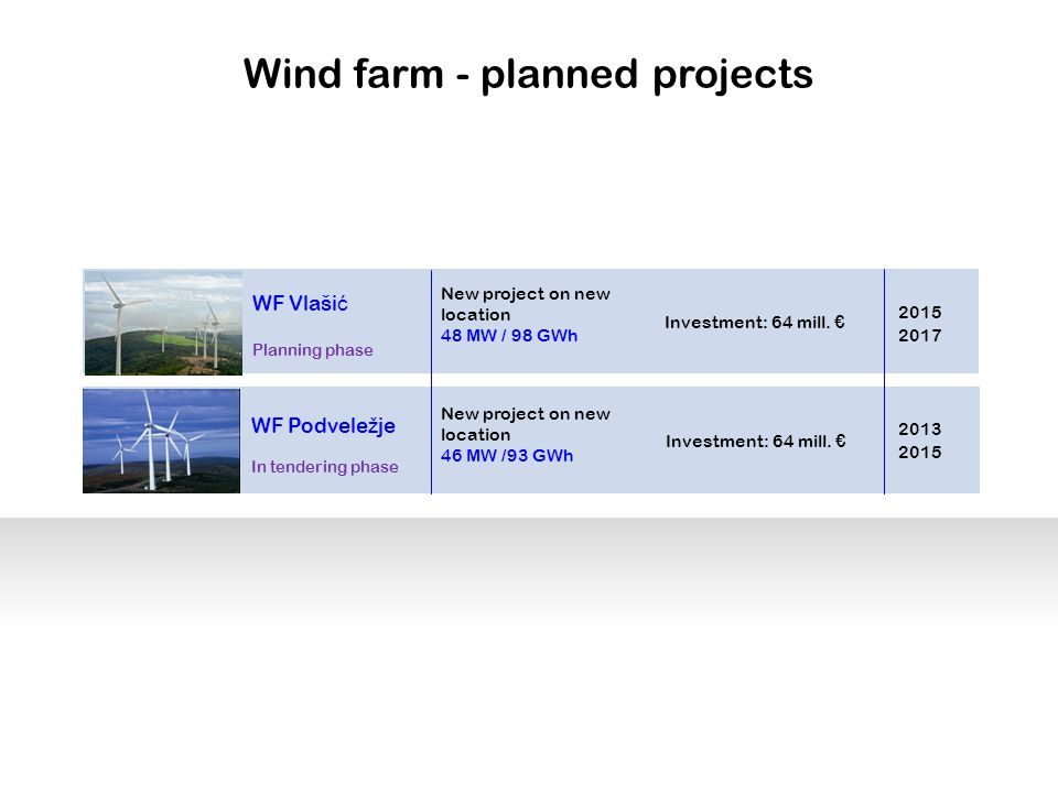 Wind farm - planned projects WF Podvele ž je In tendering phase New project on new location 46 MW /93 GWh Investment: 64 mill.