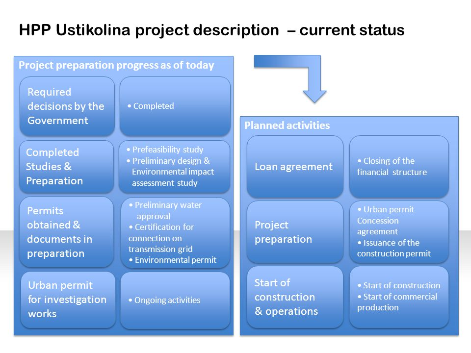 HPP Ustikolina project description – current status Project preparation progress as of today Required decisions by the Government Required decisions by the Government Completed Studies & Preparation Completed Studies & Preparation Permits obtained & documents in preparation Permits obtained & documents in preparation Completed Prefeasibility study Preliminary design & Environmental impact assessment study Prefeasibility study Preliminary design & Environmental impact assessment study Preliminary water approval Certification for connection on transmission grid Environmental permit Preliminary water approval Certification for connection on transmission grid Environmental permit Planned activities Project preparation Project preparation Start of construction & operations Start of construction & operations Urban permit Concession agreement Issuance of the construction permit Urban permit Concession agreement Issuance of the construction permit Start of construction Start of commercial production Start of construction Start of commercial production Closing of the financial structure Loan agreement Urban permit for investigation works Ongoing activities