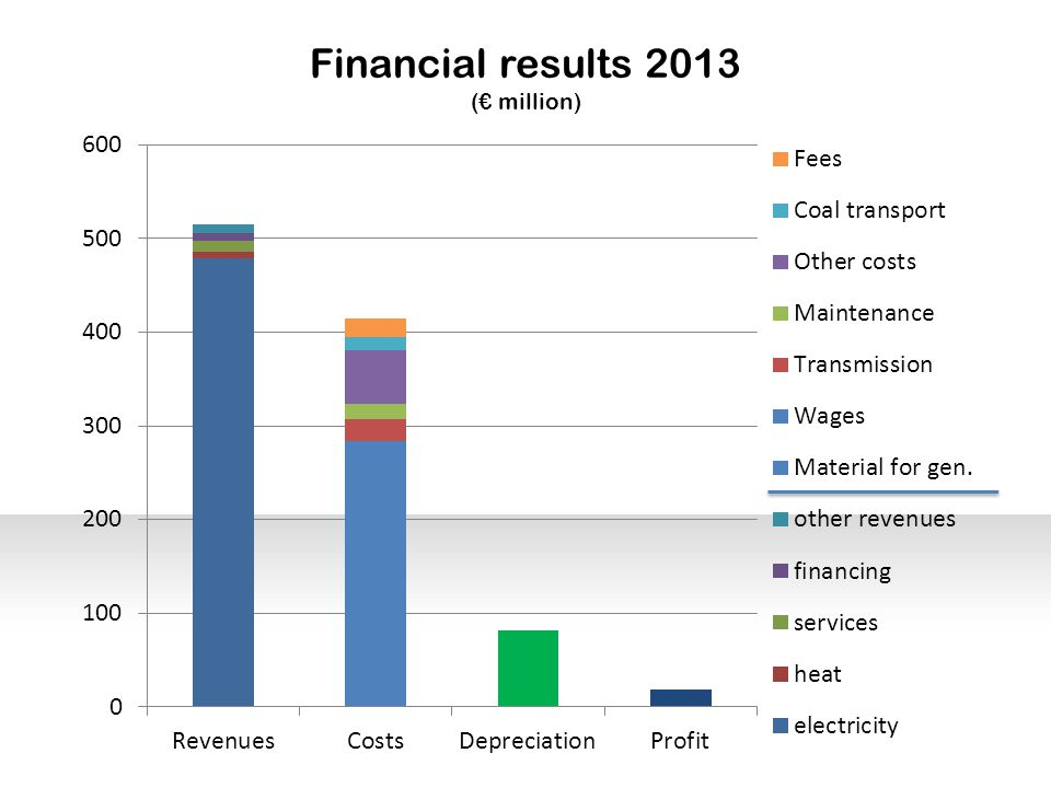 Financial results 2013 (€ million)
