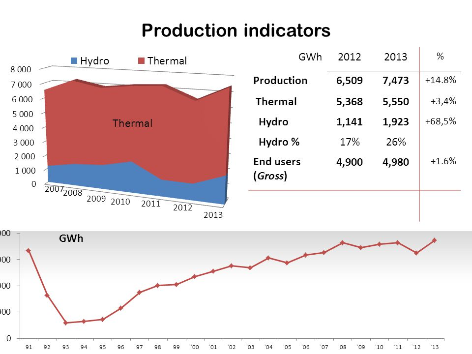 Production indicators GWh 20122013 % Production 6,5097,473 +14.8% Thermal 5,3685,550 +3,4% Hydro 1,1411,923 +68,5% Hydro % 17%17%26% End users (Gross) 4,9004,980 +1.6%