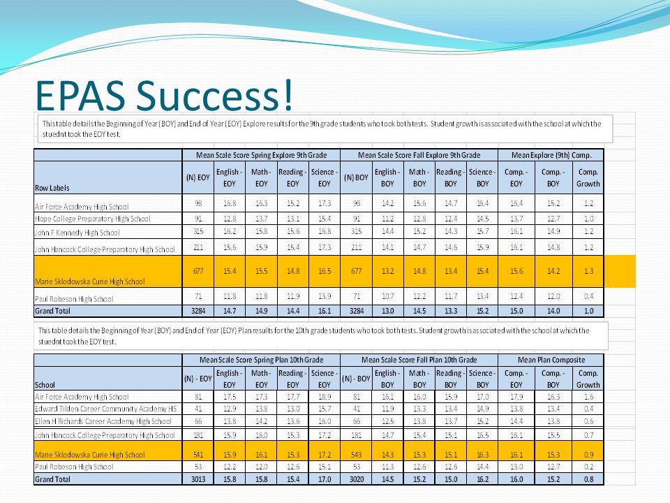 EPAS Success!