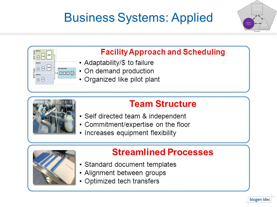 Business Systems: Applied Facility Approach and Scheduling Adaptability/$ to failure On demand production Organized like pilot plant Team Structure Self directed team & independent Commitment/expertise on the floor Increases equipment flexibility Streamlined Processes Standard document templates Alignment between groups Optimized tech transfers