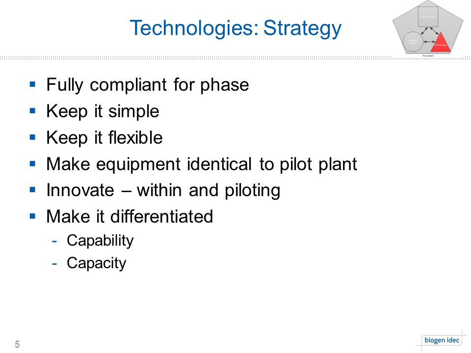 Technologies: Strategy 5  Fully compliant for phase  Keep it simple  Keep it flexible  Make equipment identical to pilot plant  Innovate – within and piloting  Make it differentiated -Capability -Capacity