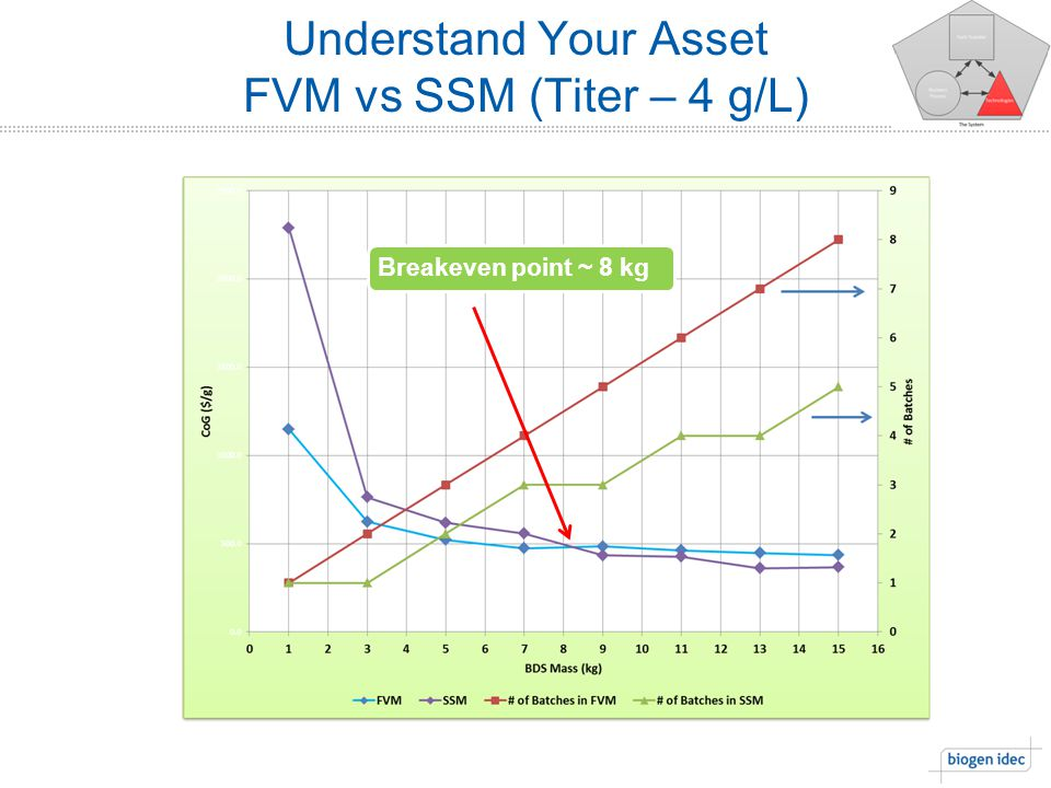 Understand Your Asset FVM vs SSM (Titer – 4 g/L) Breakeven point ~ 8 kg