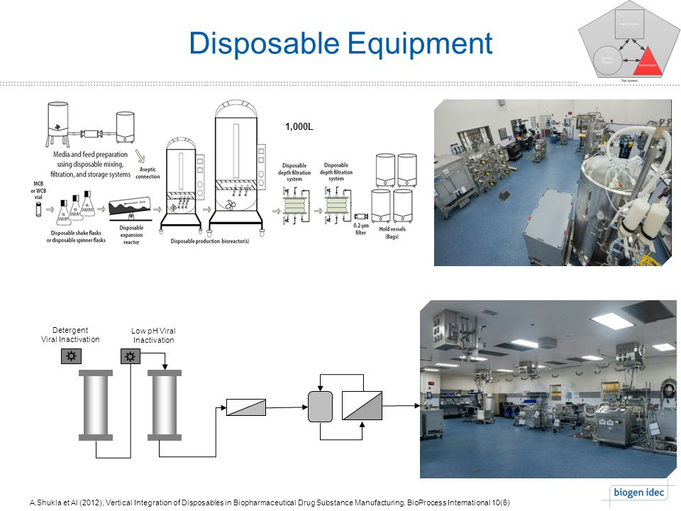 Disposable Equipment A.Shukla et Al (2012), Vertical Integration of Disposables in Biopharmaceutical Drug Substance Manufacturing.