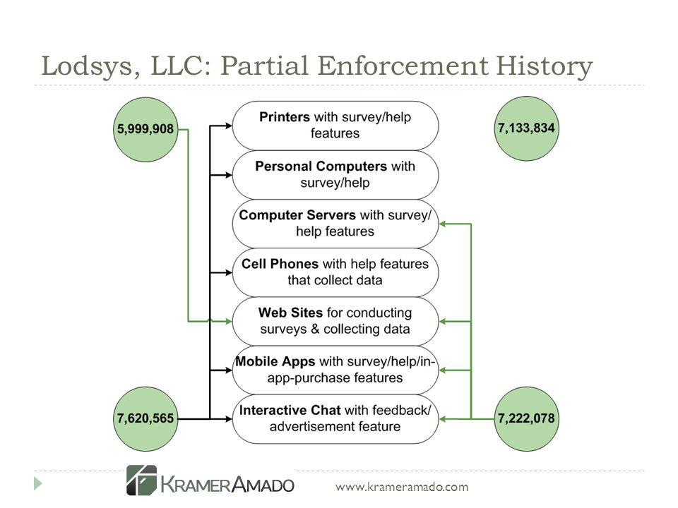 www.krameramado.com Lodsys, LLC: Partial Enforcement History