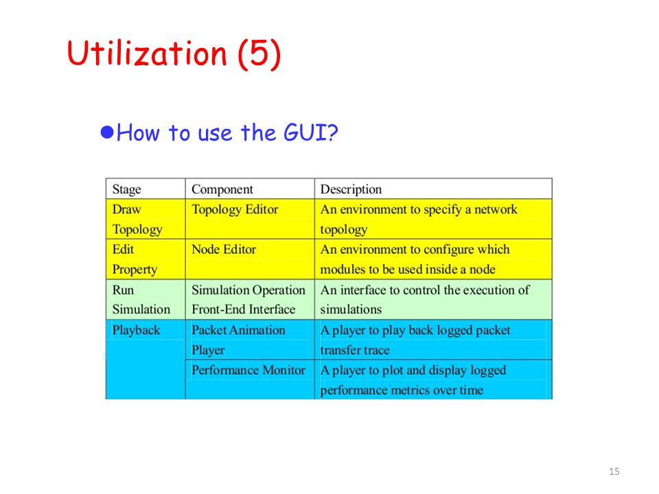 15 Utilization (5)  How to use the GUI?