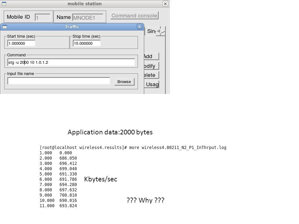 Application data:2000 bytes Kbytes/sec ??? Why ???