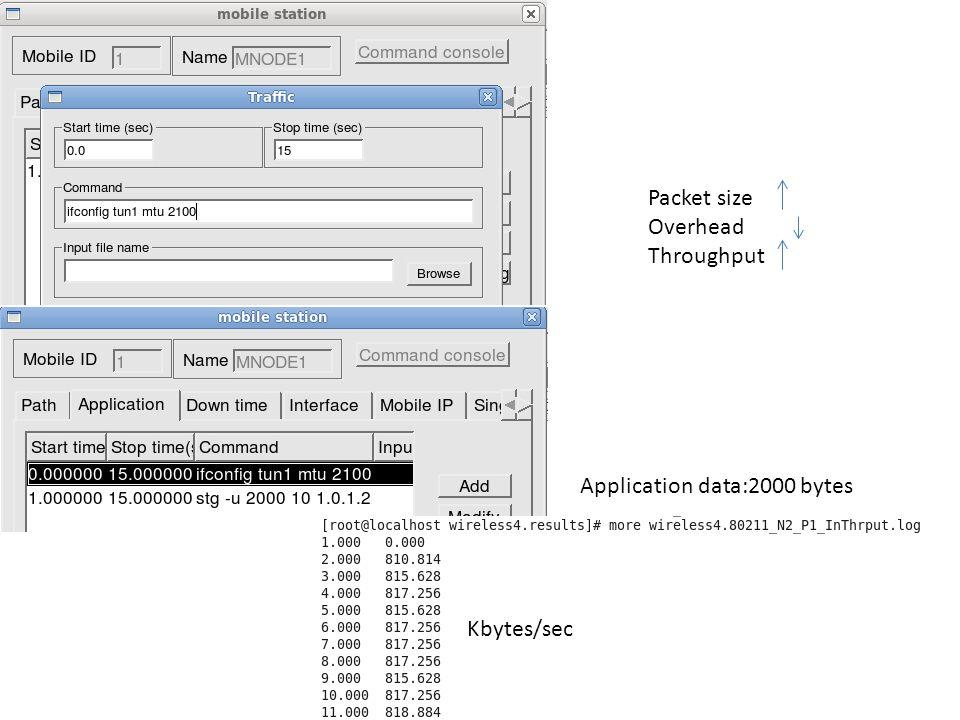 Application data:2000 bytes Kbytes/sec Packet size Overhead Throughput