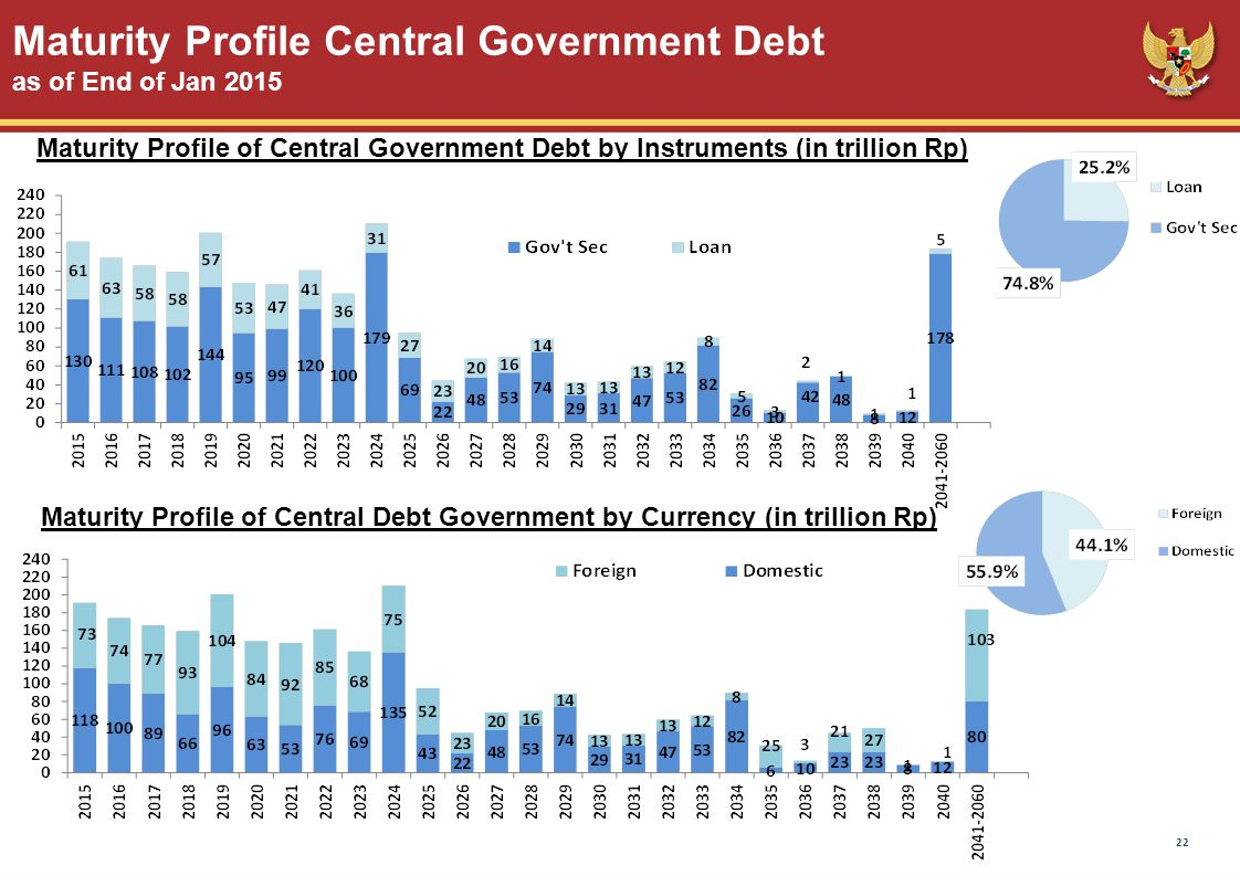 Maturity Profile Central Government Debt as of End of Jan 2015 Maturity Profile of Central Debt Government by Currency (in trillion Rp) Maturity Profile of Central Government Debt by Instruments (in trillion Rp) 22