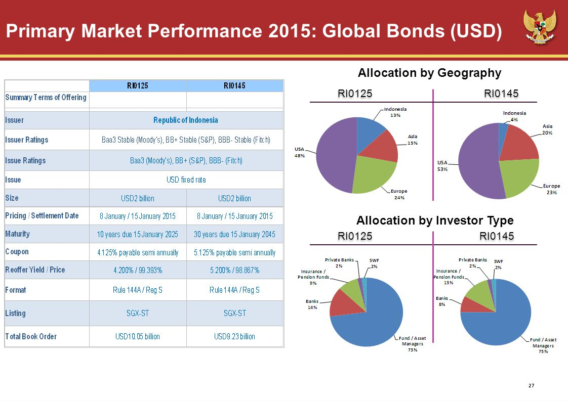 Primary Market Performance 2015: Global Bonds (USD) 27 Allocation by Geography Allocation by Investor Type RI0125 RI0145