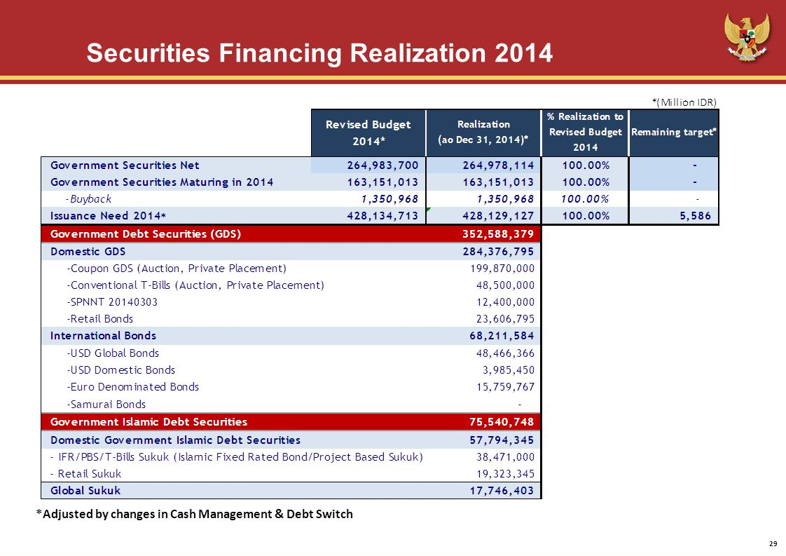 Securities Financing Realization 2014 *Adjusted by changes in Cash Management & Debt Switch 29