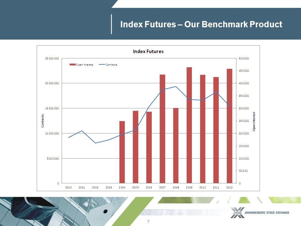 8 www.jse.co.za The Rise and Fall of Single Stock Futures Contracts