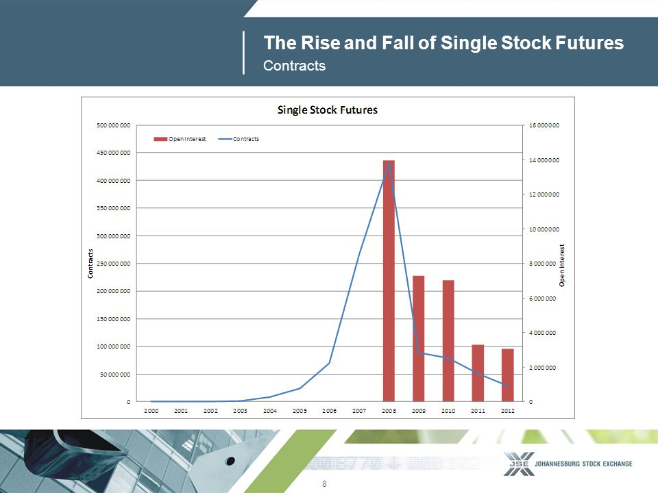 9 www.jse.co.za The Rise and Fall of Single Stock Futures Value Traded