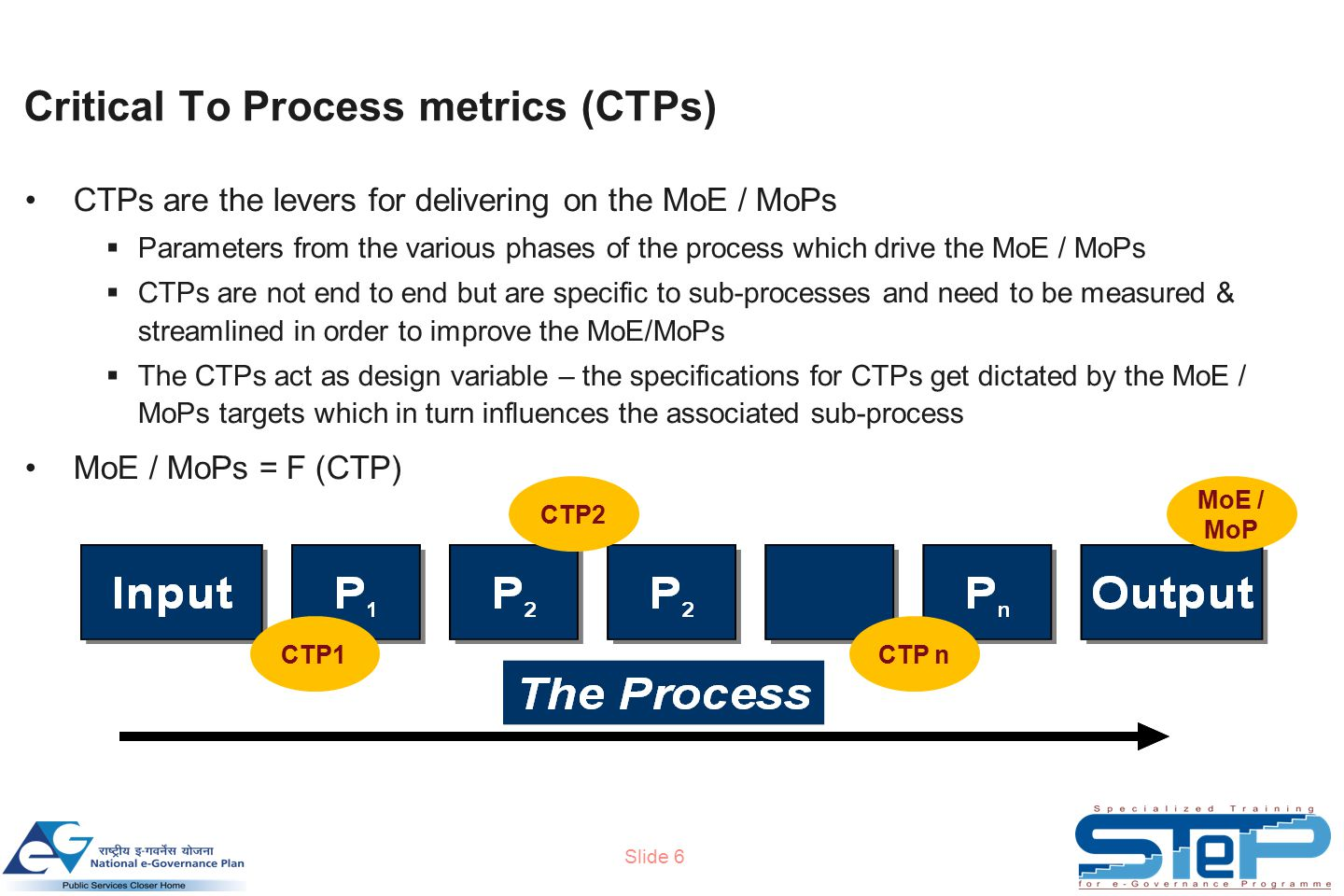 Slide 6 Critical To Process metrics (CTPs) CTPs are the levers for delivering on the MoE / MoPs  Parameters from the various phases of the process which drive the MoE / MoPs  CTPs are not end to end but are specific to sub-processes and need to be measured & streamlined in order to improve the MoE/MoPs  The CTPs act as design variable – the specifications for CTPs get dictated by the MoE / MoPs targets which in turn influences the associated sub-process MoE / MoPs = F (CTP) CTP1 CTP2 CTP n MoE / MoP