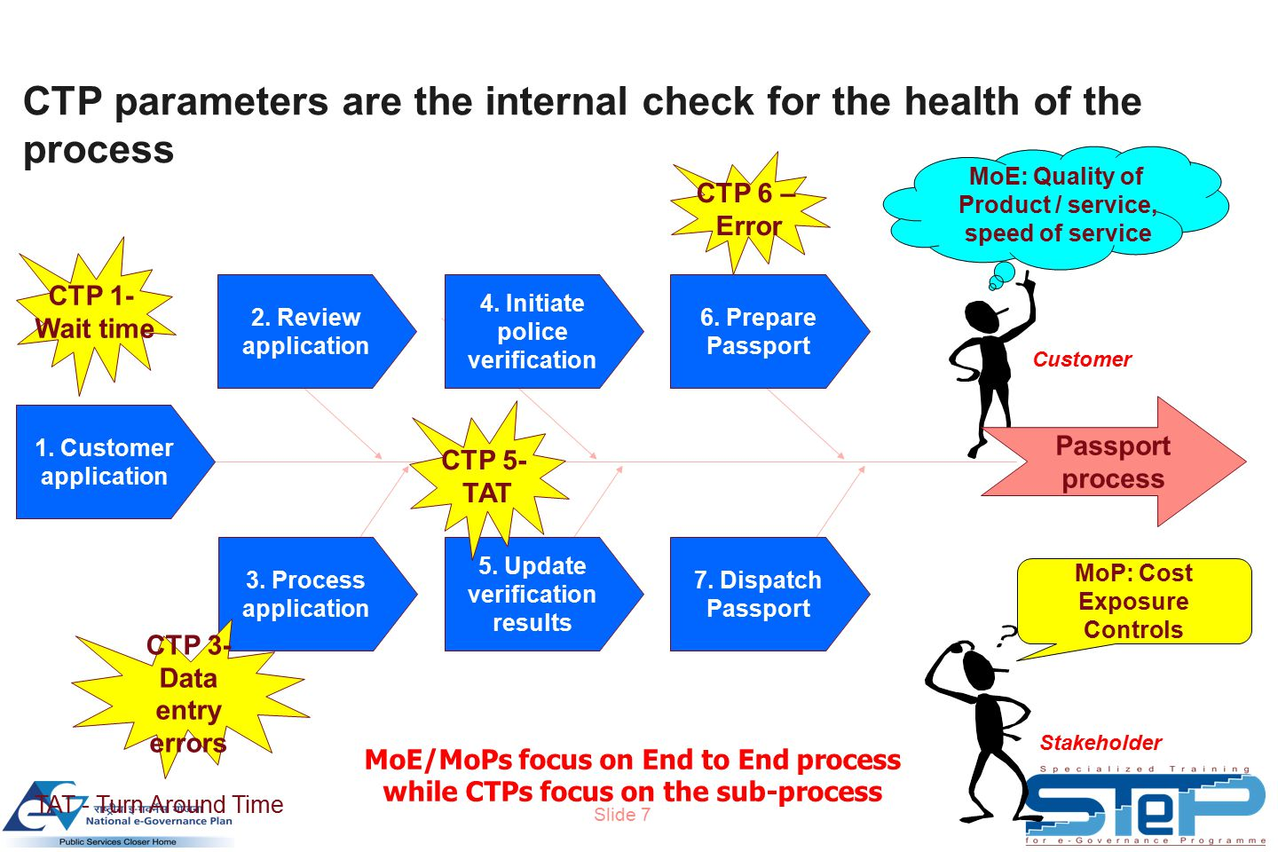 Slide 7 CTP parameters are the internal check for the health of the process MoE/MoPs focus on End to End process while CTPs focus on the sub-process MoE: Quality of Product / service, speed of service Customer MoP: Cost Exposure Controls Stakeholder Passport process 1.