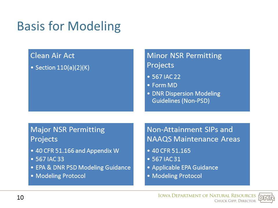 Basis for Modeling Clean Air Act Section 110(a)(2)(K) Minor NSR Permitting Projects 567 IAC 22 Form MD DNR Dispersion Modeling Guidelines (Non-PSD) Ma