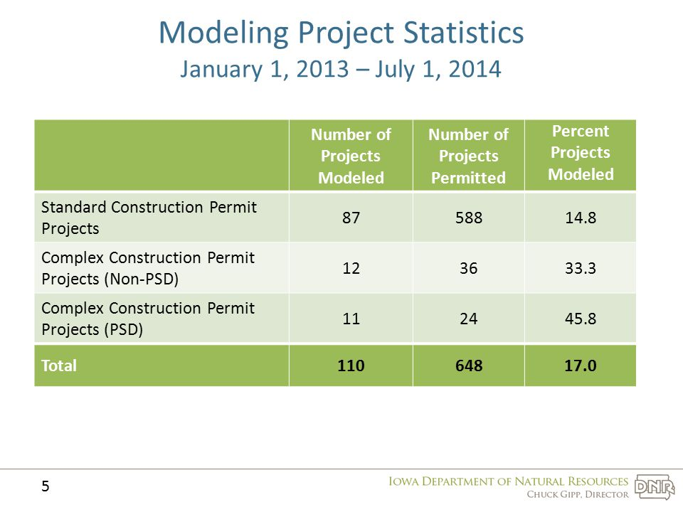 Modeling Project Statistics January 1, 2013 – July 1, 2014 Number of Projects Modeled Number of Projects Permitted Percent Projects Modeled Standard Construction Permit Projects 8758814.8 Complex Construction Permit Projects (Non-PSD) 123633.3 Complex Construction Permit Projects (PSD) 112445.8 Total11064817.0 5