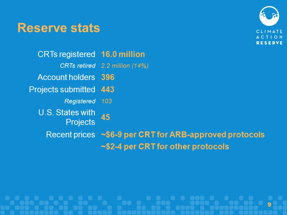 9 Reserve stats CRTs registered 16.0 million CRTs retired 2.2 million (14%) Account holders 396 Projects submitted 443 Registered 103 U.S.
