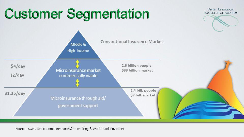 Customer Segmentation Conventional Insurance Market 2.6 billion people $33 billion market $ 2/day $1.25/day Source: Swiss Re Economic Research & Consulting & World Bank Povcalnet $ 4/day 1.4 bill.