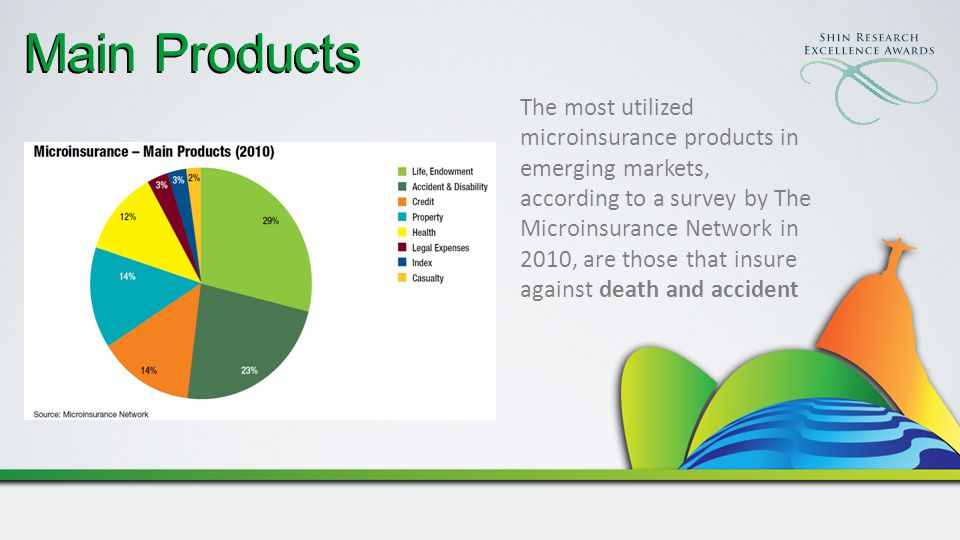 Main Products The most utilized microinsurance products in emerging markets, according to a survey by The Microinsurance Network in 2010, are those that insure against death and accident