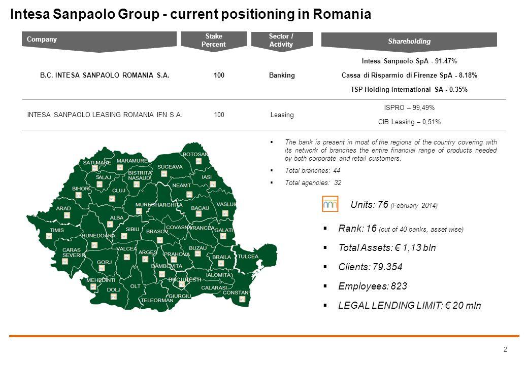 77 222 180 7 164 186 216 246 127 167 211 81 131 185 20 82 150 119 198 157 239 201 59 246 142 81 243 111 33 244 213 97 0 118 56 68 163 113 000000 2 Intesa Sanpaolo Group - current positioning in Romania B.C.