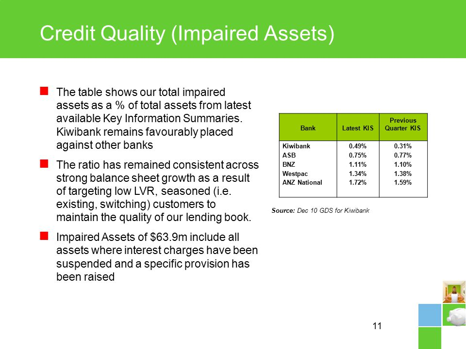 11 Credit Quality (Impaired Assets) The table shows our total impaired assets as a % of total assets from latest available Key Information Summaries.