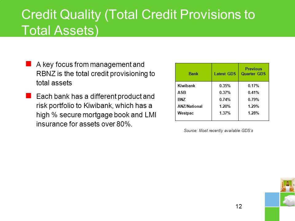 12 Credit Quality (Total Credit Provisions to Total Assets) A key focus from management and RBNZ is the total credit provisioning to total assets Each bank has a different product and risk portfolio to Kiwibank, which has a high % secure mortgage book and LMI insurance for assets over 80%.