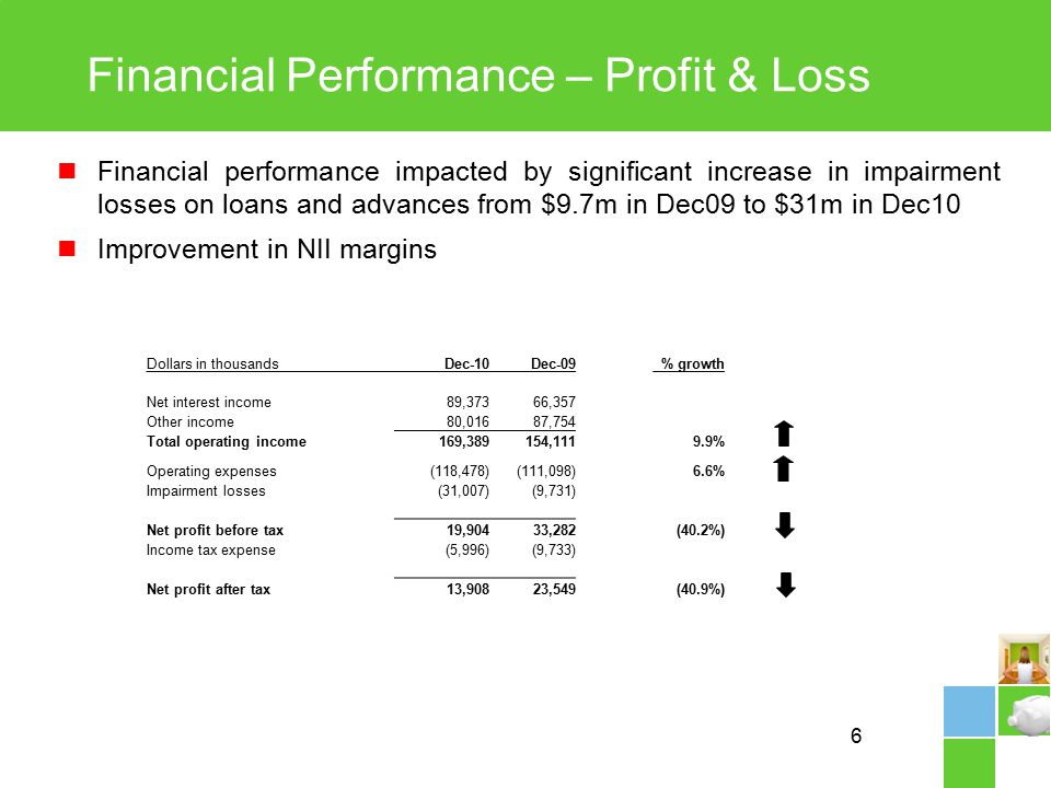 6 Financial Performance – Profit & Loss Financial performance impacted by significant increase in impairment losses on loans and advances from $9.7m in Dec09 to $31m in Dec10 Improvement in NII margins Dollars in thousandsDec-10Dec-09% growth Net interest income 89,373 66,357 Other income 80,016 87,754 Total operating income 169,389 154,1119.9% Operating expenses(118,478)(111,098)6.6% Impairment losses(31,007)(9,731) Net profit before tax 19,904 33,282(40.2%) Income tax expense(5,996)(9,733) Net profit after tax 13,908 23,549(40.9%)