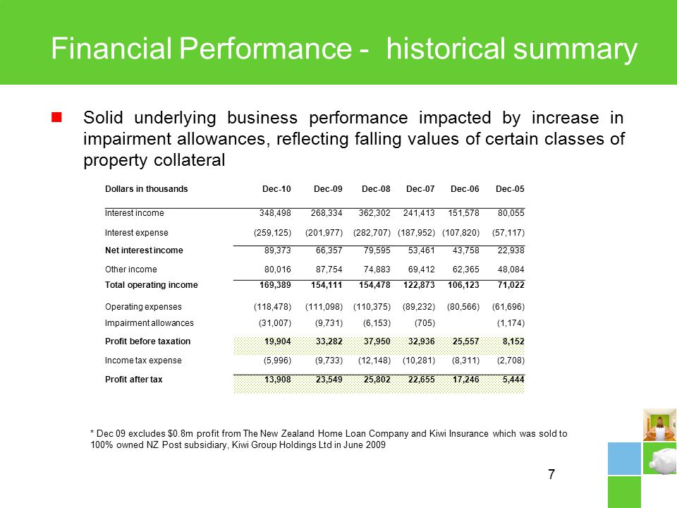 7 Financial Performance - historical summary Solid underlying business performance impacted by increase in impairment allowances, reflecting falling values of certain classes of property collateral * Dec 09 excludes $0.8m profit from The New Zealand Home Loan Company and Kiwi Insurance which was sold to 100% owned NZ Post subsidiary, Kiwi Group Holdings Ltd in June 2009 Dollars in thousandsDec-10Dec-09Dec-08Dec-07Dec-06Dec-05 Interest income348,498268,334362,302241,413151,57880,055 Interest expense(259,125)(201,977)(282,707)(187,952)(107,820)(57,117) Net interest income89,37366,35779,59553,46143,75822,938 Other income80,01687,75474,88369,41262,36548,084 Total operating income169,389154,111154,478122,873106,12371,022 Operating expenses(118,478)(111,098)(110,375)(89,232)(80,566)(61,696) Impairment allowances(31,007)(9,731)(6,153)(705)(1,174) Profit before taxation19,90433,28237,95032,93625,5578,152 Income tax expense(5,996)(9,733)(12,148)(10,281)(8,311)(2,708) Profit after tax13,90823,54925,80222,65517,2465,444