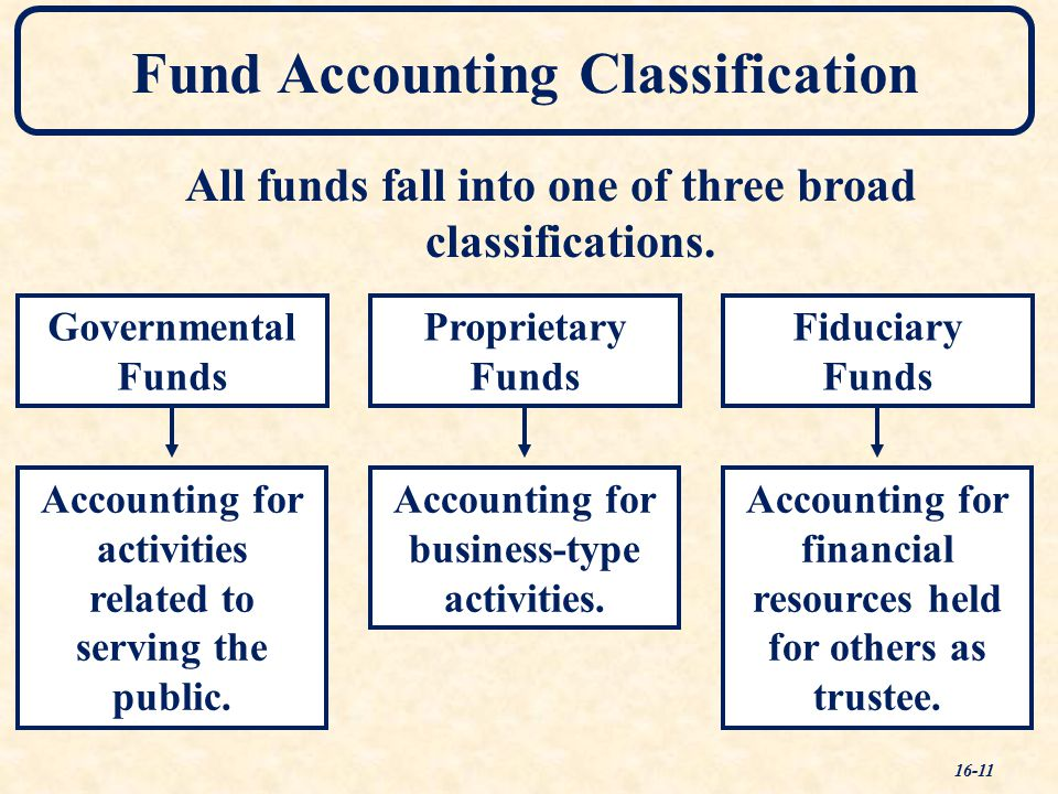 Governmental Funds Accounting for activities related to serving the public.