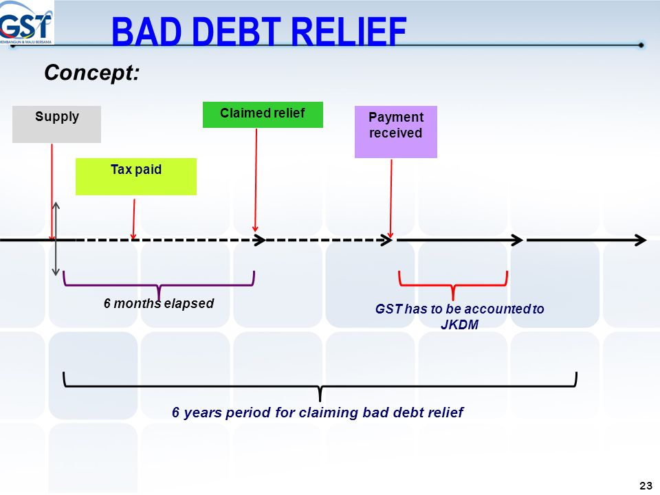 23 6 years period for claiming bad debt relief Supply Claimed relief Tax paid Payment received GST has to be accounted to JKDM 6 months elapsed Concep