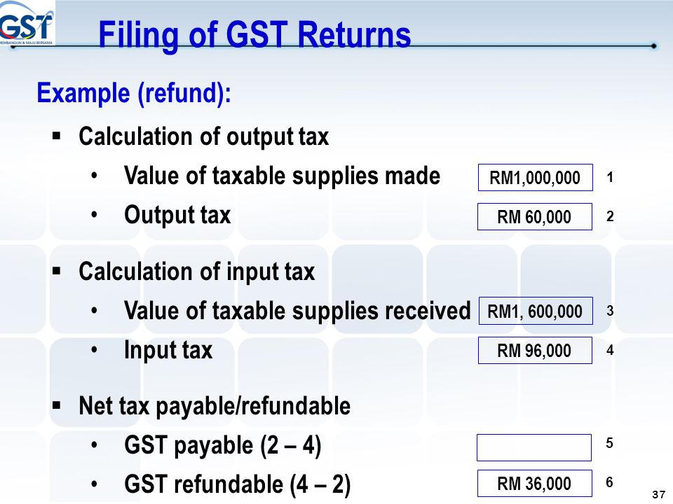 37 Example (refund):  Calculation of output tax Value of taxable supplies made Output tax  Calculation of input tax Value of taxable supplies receiv